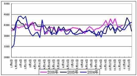 国际原油市场有望走强沪燃料油价格稳步回升