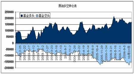 国际原油市场有望走强沪燃料油价格稳步回升(3)