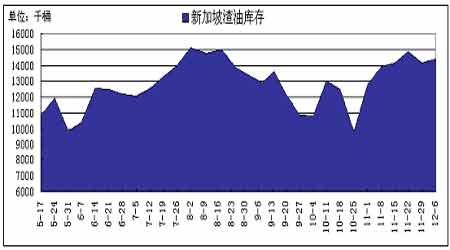 国际原油市场有望走强沪燃料油价格稳步回升(4)