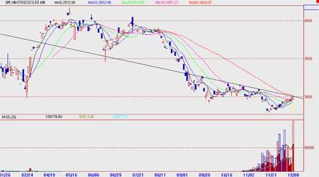 国际原油市场有望走强沪燃料油价格稳步回升(5)