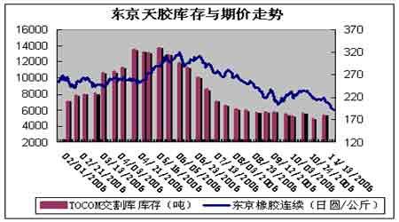 短期较大的市场供应量仍将会对胶价上涨产压力