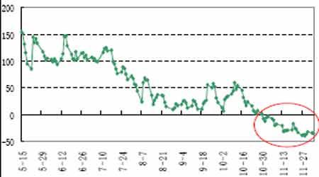期铜疲弱仍是阶段性的市场尚未达到逆转程度(2)