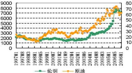 期铜疲弱仍是阶段性的市场尚未达到逆转程度(7)