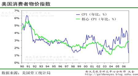 西汉志:金价出现下跌等待CPI数据的指引