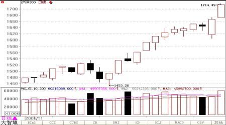 沪深300K线图是否为股指期货实盘的K线图?
