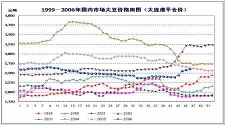 农产品期货进入牛市格局大连市场看涨人气浓郁(2)