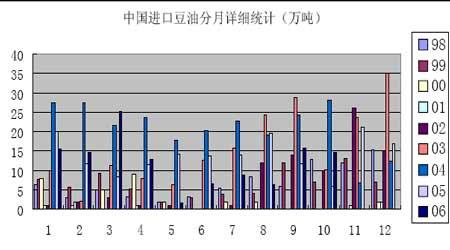 农产品期货进入牛市格局大连市场看涨人气浓郁(3)