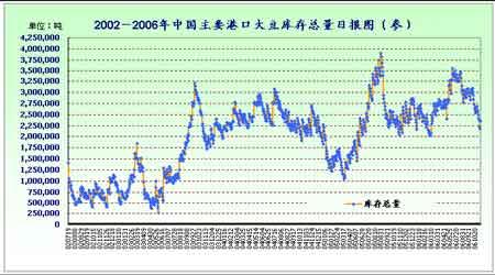 农产品期货进入牛市格局大连市场看涨人气浓郁(4)