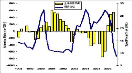 受到现货持续紧缺支撑沪铝年末将维持高位运行