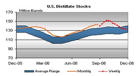 原油价格维持大幅盘整燃油供应压力继续存在