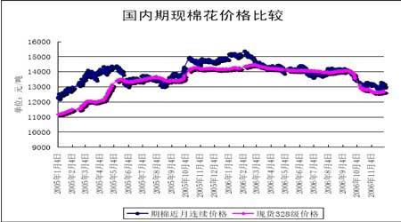 新棉上市压力逐步减轻后期关注中国进口状况