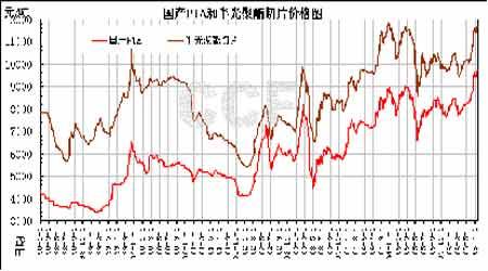 郑商所PTA期货宣传材料:PTA产业链的相关性(2)