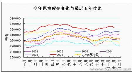 EIA石油报告:形势逐渐明朗油价有望再度抬升(2)
