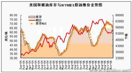 EIA石油报告:形势逐渐明朗油价有望再度抬升(5)