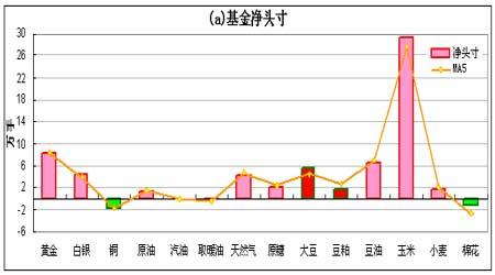 持仓分析报告:基金增持玉米净多创历史峰值