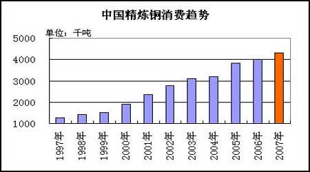 铜市供应逐步转入过剩07年将是牛熊转折时期(2)