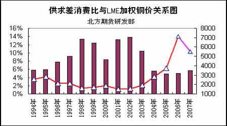 铜市供应逐步转入过剩07年将是牛熊转折时期(3)