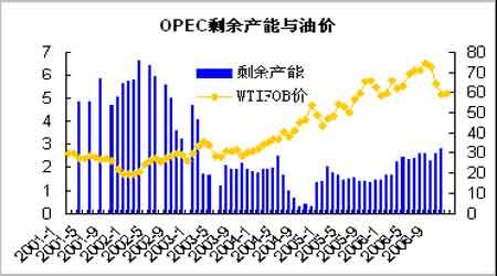 油市回顾与展望:供求改善油价将有望步入调整(3)