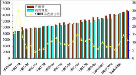 2007年食糖价格主要以季节性因素宽幅震荡为主