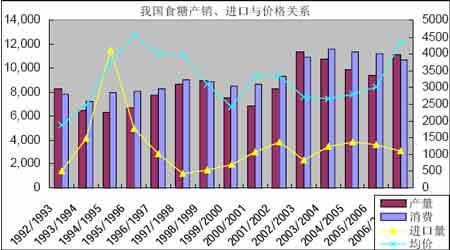 2007年食糖价格主要以季节性因素宽幅震荡为主(2)