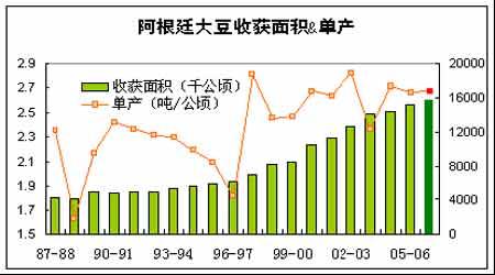 随着大豆消费量的增长豆类上涨行情还将延续