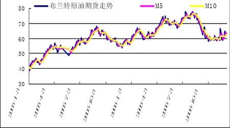 国际原油期价弱势略改上海燃油市场缓慢跟随