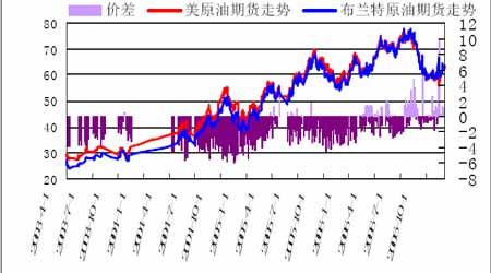 国际原油期价弱势略改上海燃油市场缓慢跟随(2)