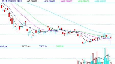 国际原油期价弱势略改上海燃油市场缓慢跟随(3)