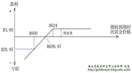 黄金期权交易策略之二:卖出期权