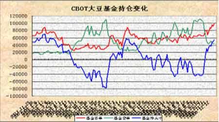 豆市仍以震荡调整为主后市继续保持观望态度(2)