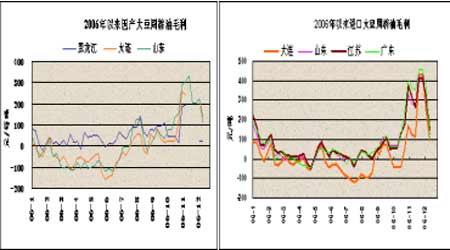 豆市仍以震荡调整为主后市继续保持观望态度(3)