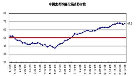 豆市仍以震荡调整为主后市继续保持观望态度(4)