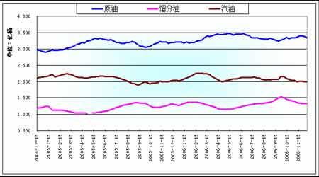 原油继续目前反弹趋势燃油将突破趋势线压力(2)