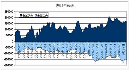 原油继续目前反弹趋势燃油将突破趋势线压力(3)