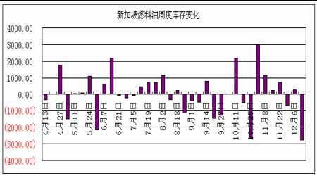 原油继续目前反弹趋势燃油将突破趋势线压力(4)