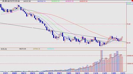 原油继续目前反弹趋势燃油将突破趋势线压力(5)
