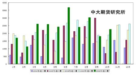 短期豆价面临调整需求行情蓄势无碍牛市步伐(2)