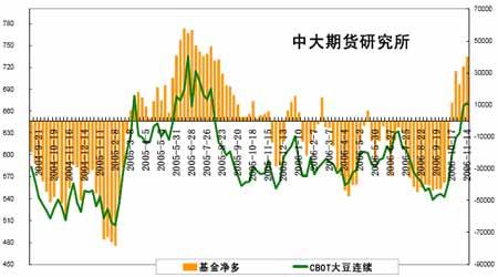 短期豆价面临调整需求行情蓄势无碍牛市步伐(4)