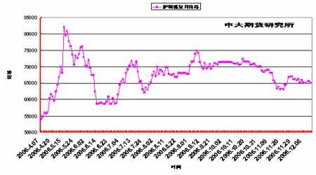 库存增加继续冲击市场铜价弱势地位仍难改变