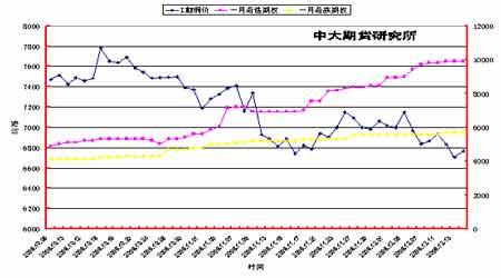 库存增加继续冲击市场铜价弱势地位仍难改变(2)