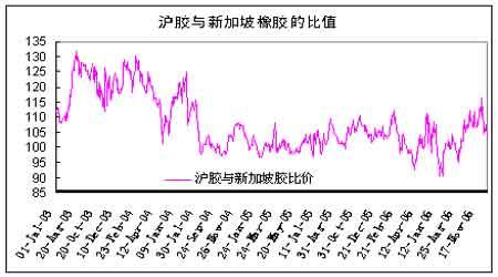 天然橡胶市场利空出尽胶价有望迎来季节性反弹(2)