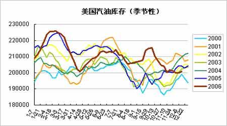 原油仍在横向震荡之中沪油偏弱但情况有所改观