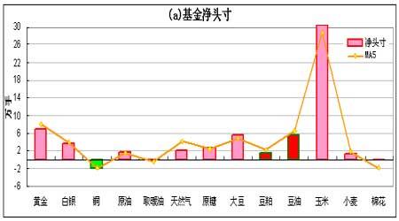 持仓分析:基金增持期铜净空头寸达近三年峰值