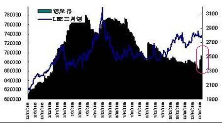 铝价横盘整理等待突破后市仍旧是以上涨为主