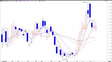 连豆市场上涨表现乏力期价延续震荡整理行情