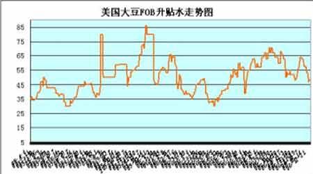 大豆市场继续小幅震荡后市保持谨慎观望态度(2)