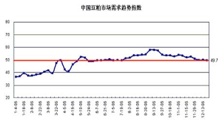 大豆市场继续小幅震荡后市保持谨慎观望态度(4)