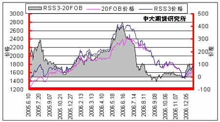 国内橡胶现货出现滞涨后期需要谨慎期价回档(2)