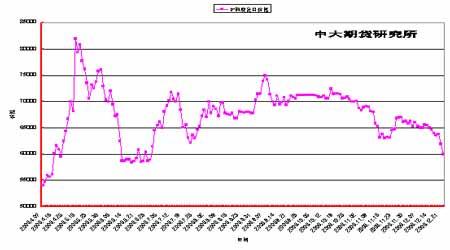 库存持续增加造成冲击基本金属市场继续承压