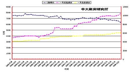 库存持续增加造成冲击基本金属市场继续承压(2)